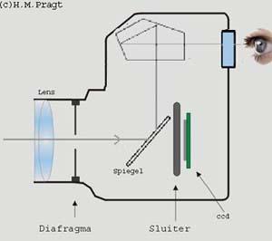 Analoge sensor